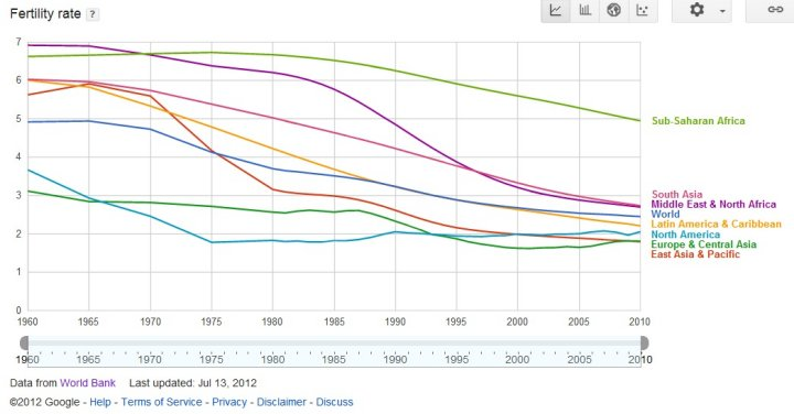 Total Fertility Rates For The Philippines Malaysia Indonesia